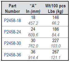 P2458 Table
