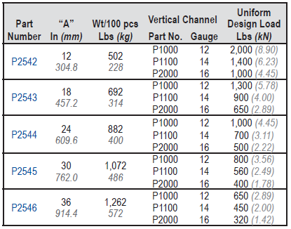 P2542 Table