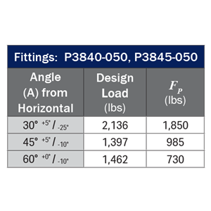 P3840 P3845 - Load Table
